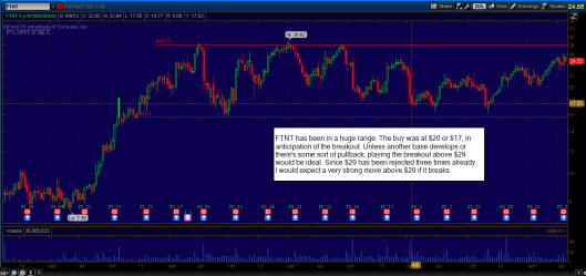 FTNT weekly